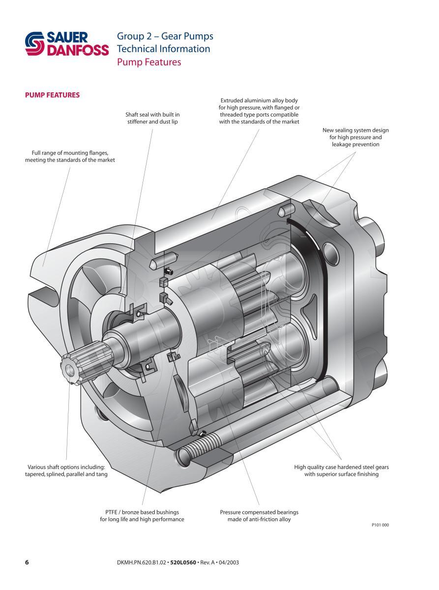 bơm bánh răng, bơm danfoss, sauer danfoss, danfoss gear pumps, máy bơm thủy lực, SNP2, SKP2, SHP2, SNI2, SNE2